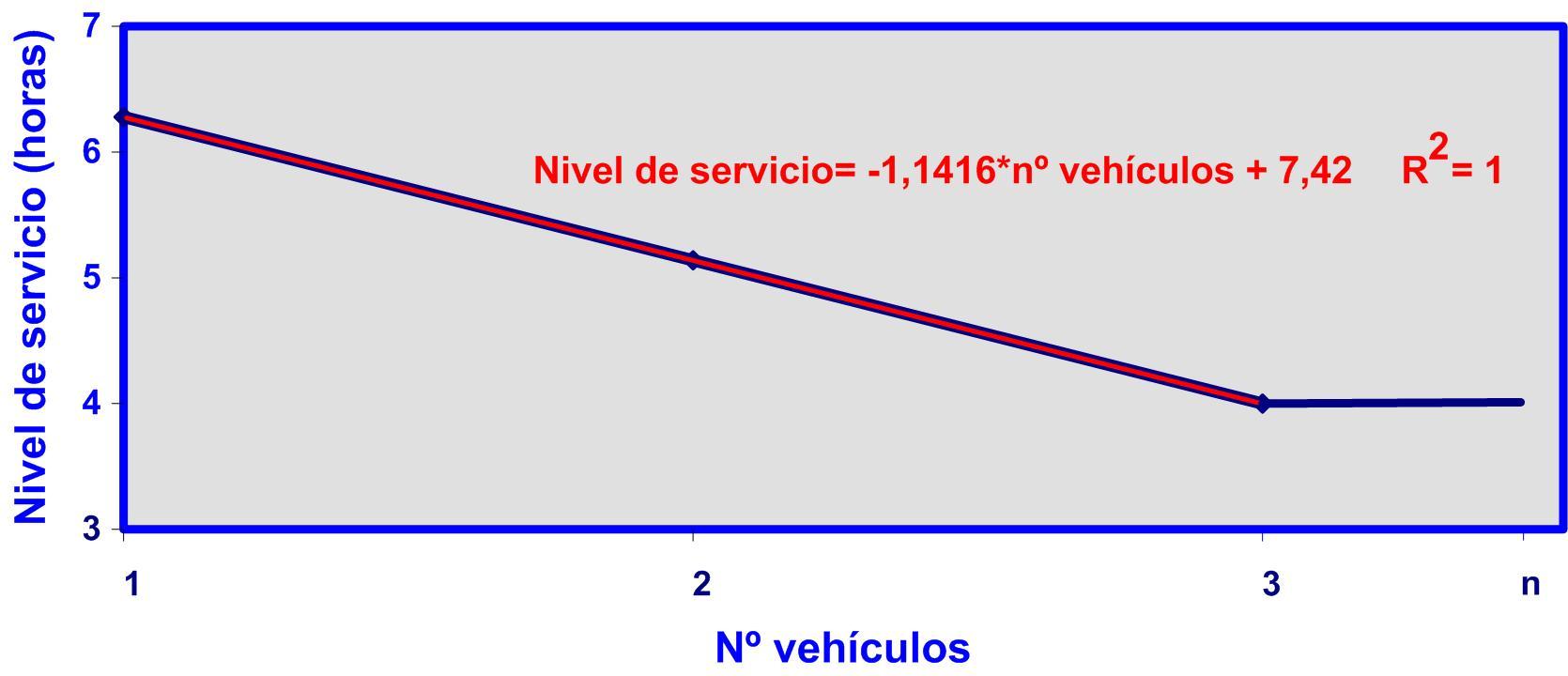 Gráfico 7 07092015 Nivel de servicio nº vehículos II