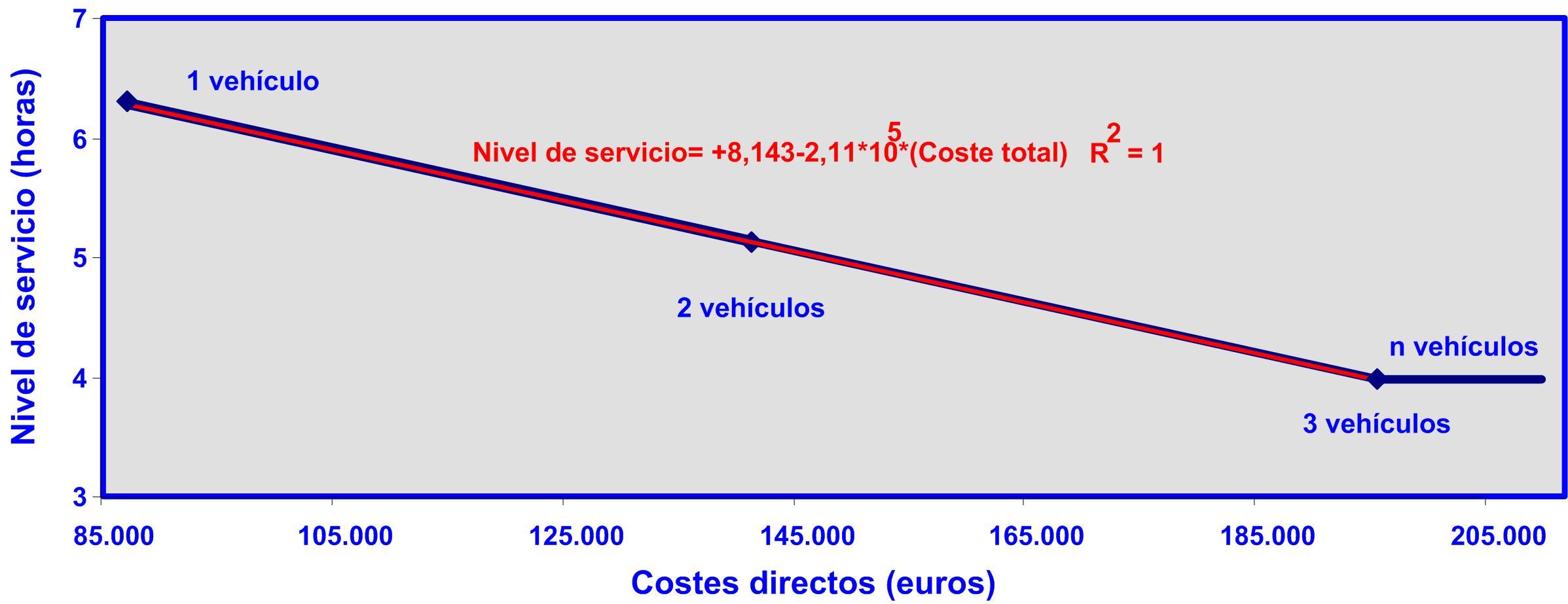 Gráfico 8 07092015 Nivel de servicio coste total II