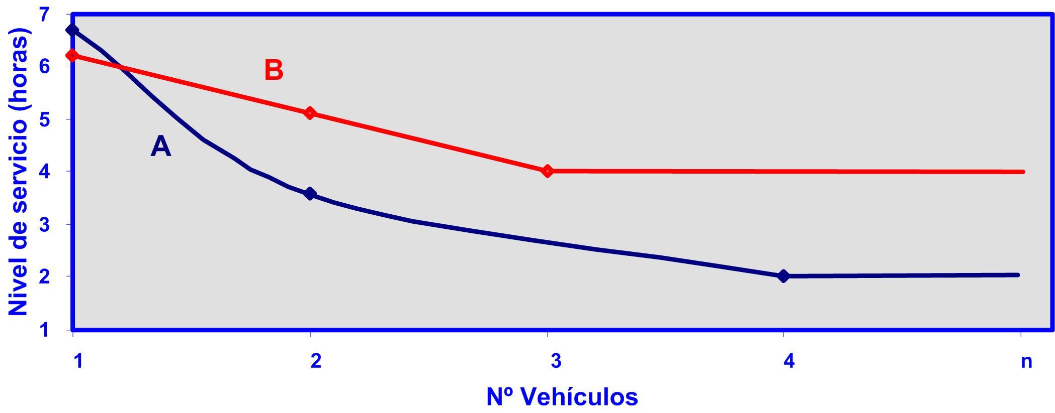 Gráfico 9 08092015 Comparativa nº vehículos nivel de servicio