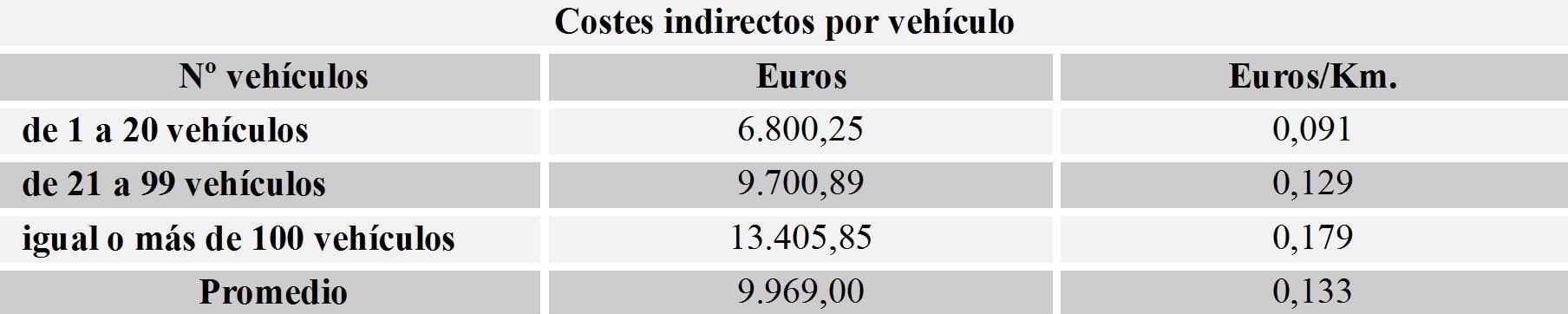 costes indirectos por kilómetro de un vehículo de la flota
