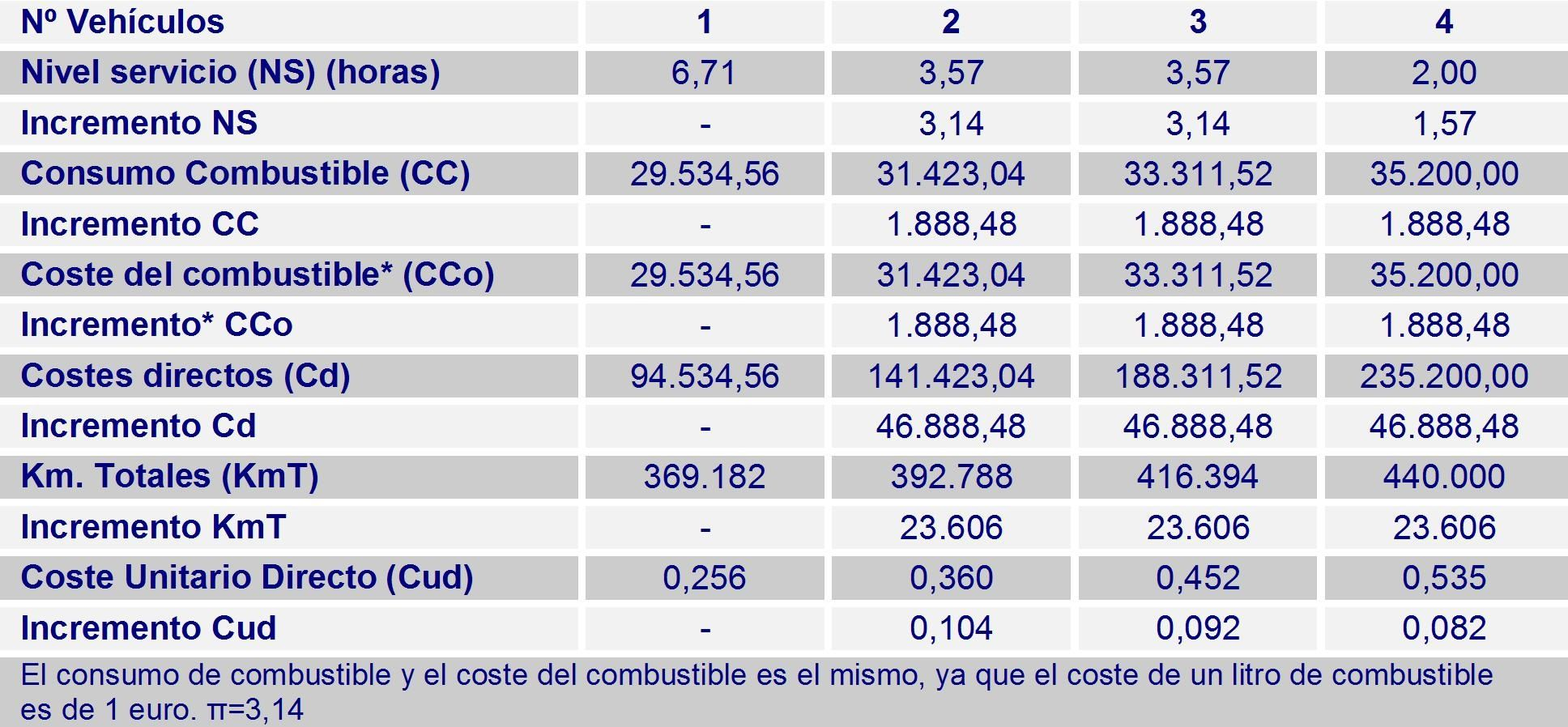 Relación de los costes y el nivel de servicio de la flota de vehículos