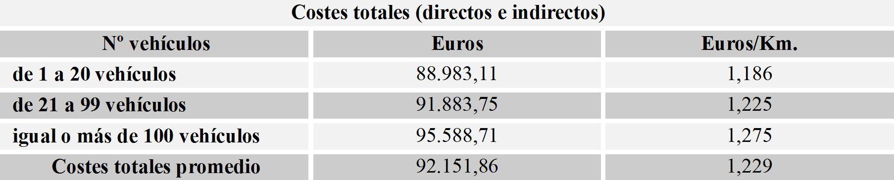 costes totales (directos e indirectos) de un vehículo de la flota