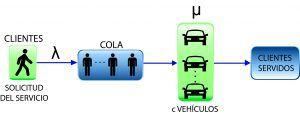 Relación entre los costes directos y el nivel de servicio de la flota de vehículo