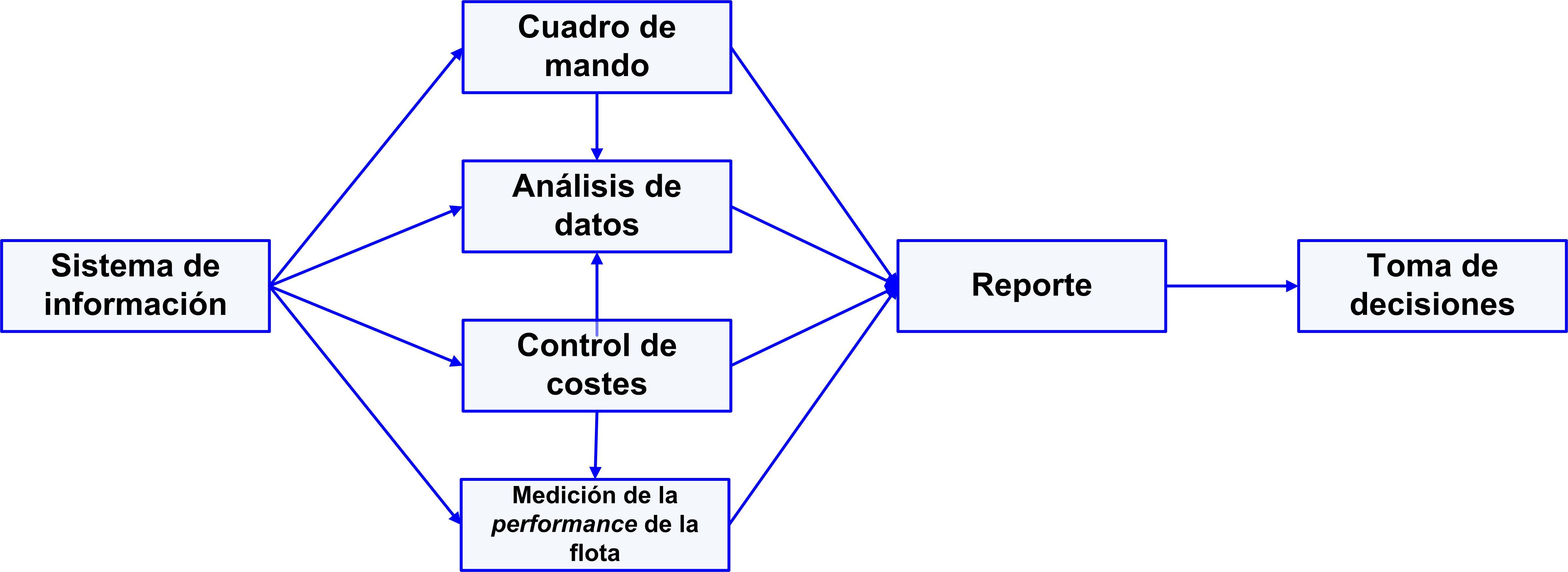 gráfico 22 Sistema de información