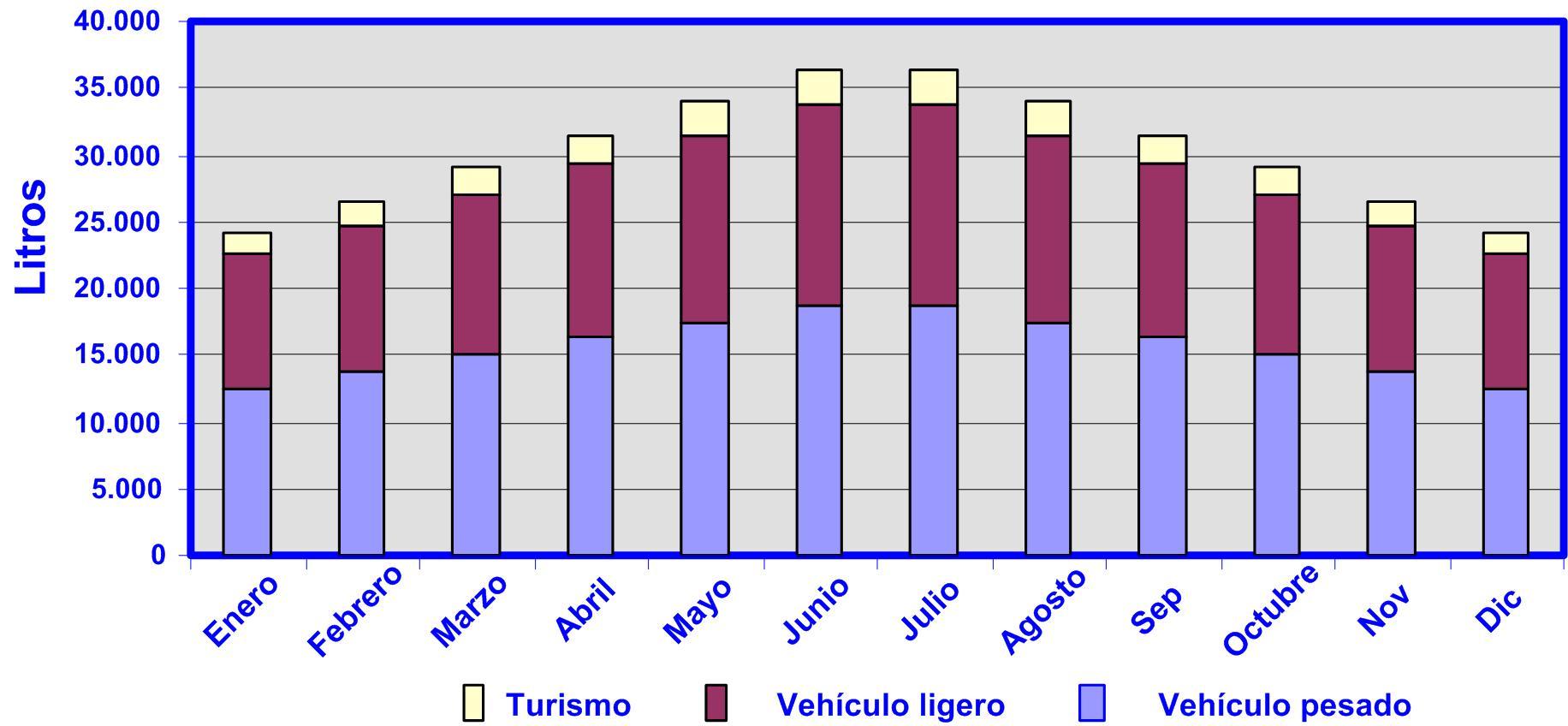 gráfico 24 Cuadro de mando Consumo de combustible