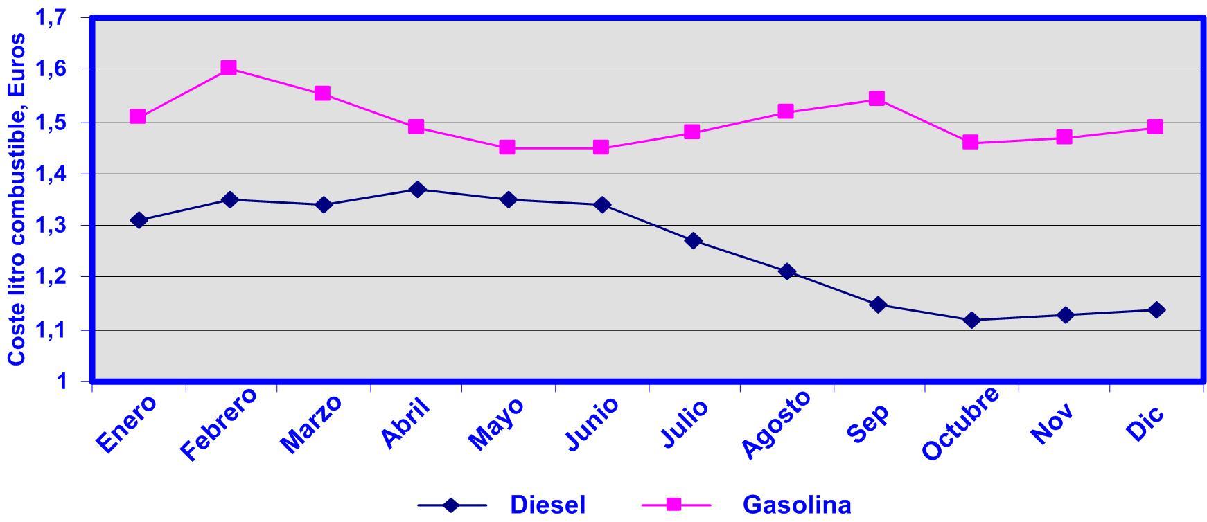 grafico 26 Cuadro de mando Coste litros combustible