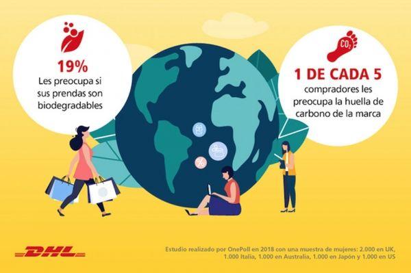 DHL realiza una encuesta sobre tendencias de la moda y su paralelismo con la logística